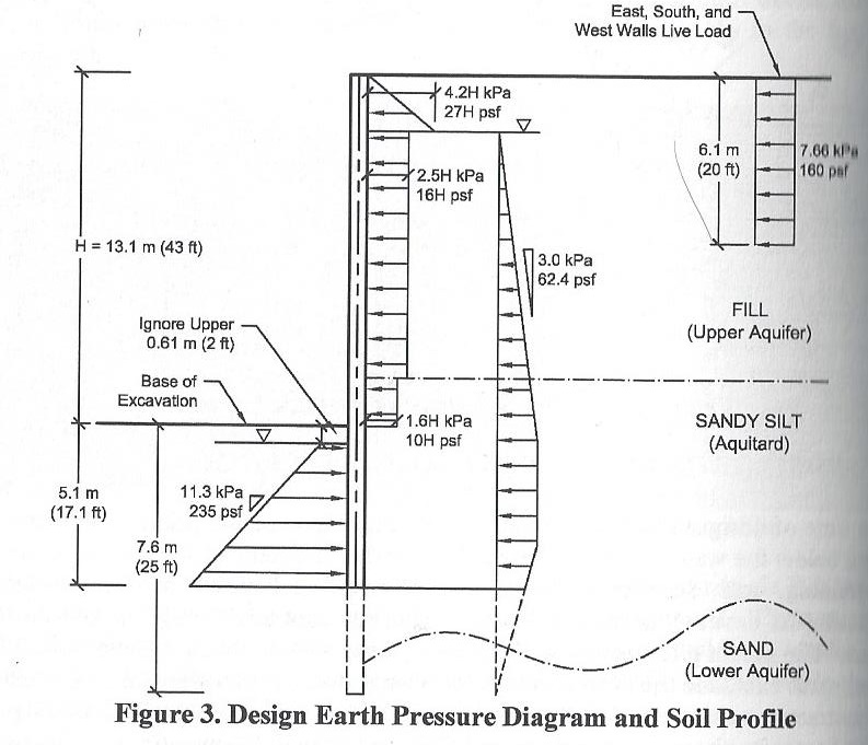 Design lateral earth pressures and soil profile for cutter soil mix wall in Seattle
