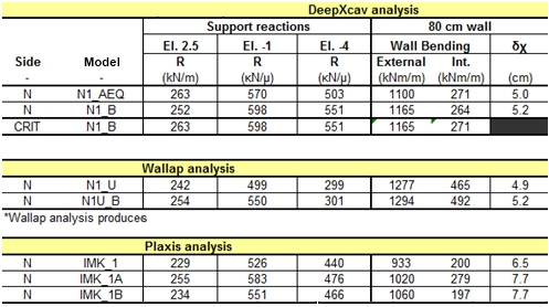 Deep excavation analysis with Plaxis - Wallap - and DeepEX