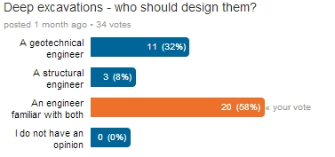 Poll results who should design deep excavations