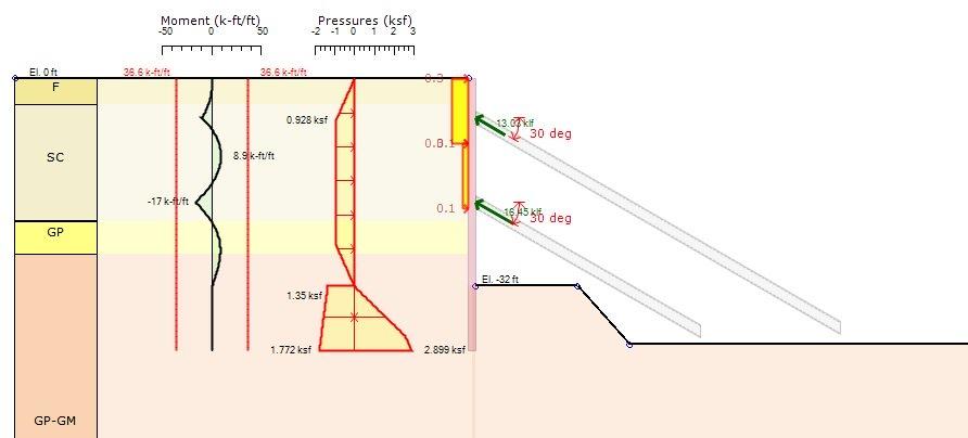 WMATA Adjacent Construction Manual - Deep Excavation Design - Deep
