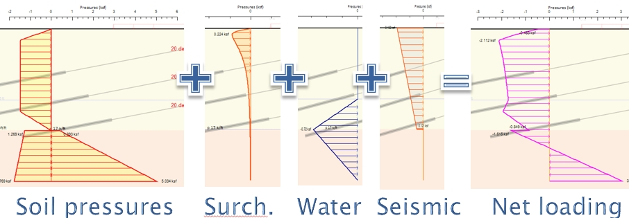 Net loading diagram for 50ft deep excavation