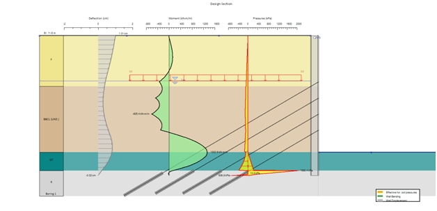 Diaphragm wall deep excavation in Boston benchmarked with DeepEX software.