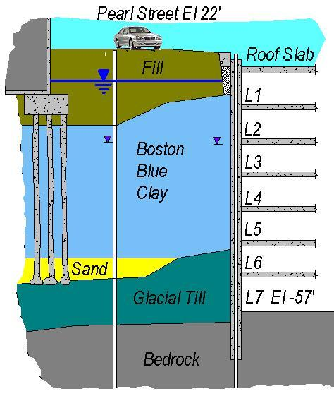Post Office Square Garage (Boston, MA) - Deep Excavation