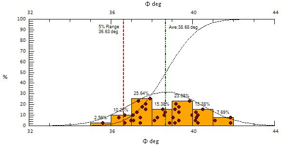 Statistical soil property distribution