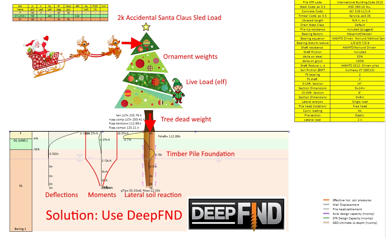 How geotechnical engineers see the Christmas Tree