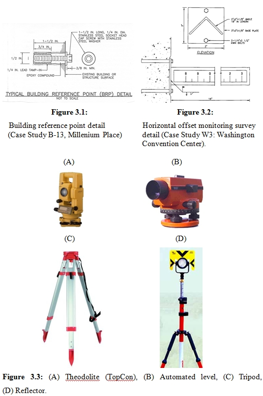 Optical Surveys For Geotechnical Monitoring Deep Excavation