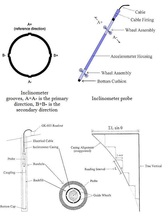 Slope inclinometer
