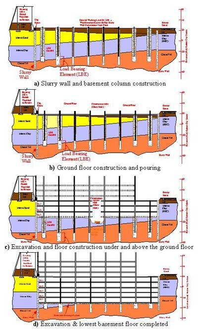Top down excavations deep excavations deep excavation for Best basement construction
