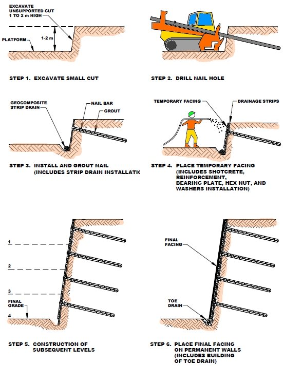 Soil nail wall construction sequence, excavate to first soil nail, install soil nail, place drains, construct shotcrete, excavate to next soil nail level.