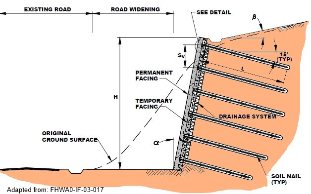 Excavation slope car interior design for Soil details