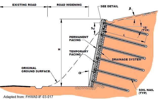 Soil Nail Wall Soil Nailing Deep Excavation