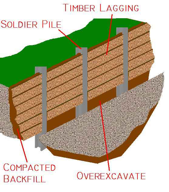Soldier pile walls berliner wall deep excavation for Wood piling foundation cost