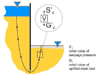 Hydraulic heave equations and basic definition